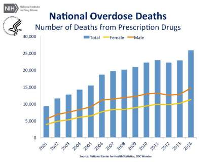 http://www.cadca.org/sites/default/files/images/blog/cdc-us-overdose-deaths-2014_jr-1.jpg